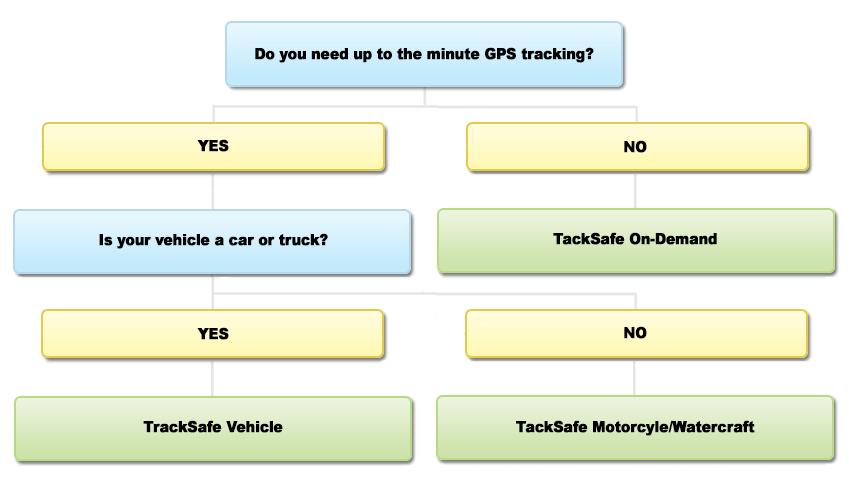 TrackSafe FlowChart