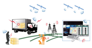 Real Time GPS Trackers