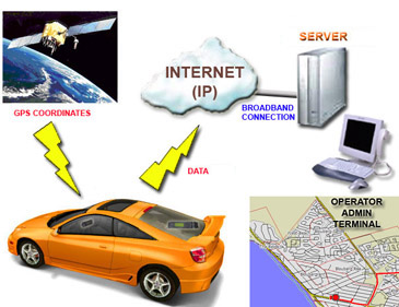 How GPS Tracking Works